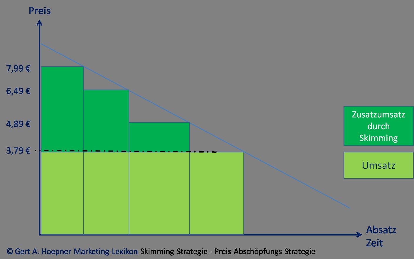 Skimming Strategie Wirtschaftswiki