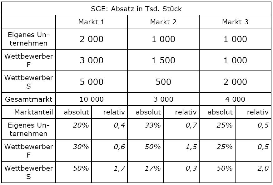 Relativer Marktanteil Berechnen : relativer marktanteil l sung wirtschaftswiki ~ Themetempest.com Abrechnung
