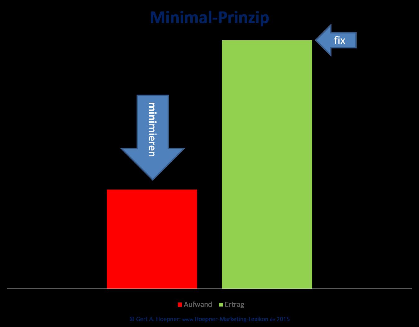 Minimal Und Maximal Prinzip