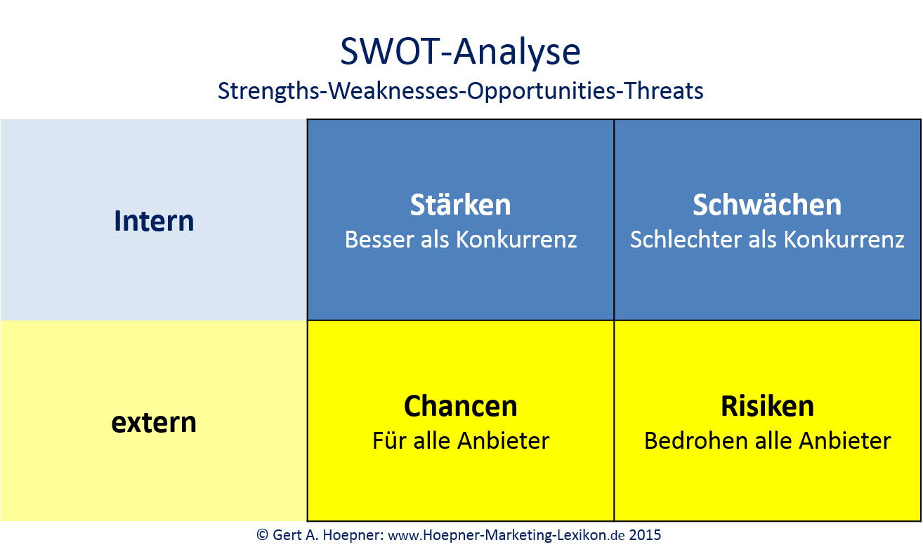 swot analysis of shell oil gas company Check out swot analysis of companies in energy sector, basic materials sector, technology sector, industrials sector, utilities sector, cyclical consumer goods & services sector, non-cyclical consumer goods & services sector, financials sector, telecommunications sector, and health care sector.