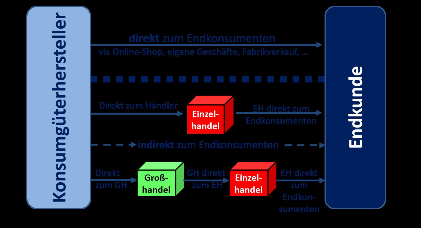 Direkter Und Indirekter FreistoГџ