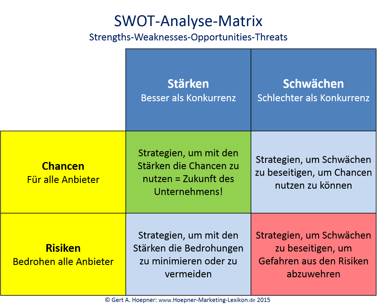 swot analysis on hr function Presentation contains 34 slides in total premium members can download full while doing a swot analysis for your job, invite someone to brainstorm with you.