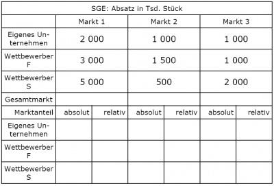 relativer marktanteil bungsaufgabe wirtschaftswiki. Black Bedroom Furniture Sets. Home Design Ideas
