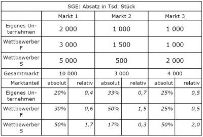 relativer marktanteil loesung wirtschaftswiki