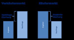Nachfrageüberhang Wirtschaftswiki