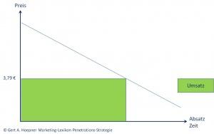 Penetrations Strategie Wirtschaftswiki