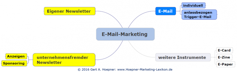 Datei:E-Mail-Marketing Instrumente.png