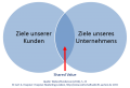 Shared-Value im Kundenmanagement.png